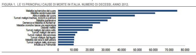 dati forniti dal  Report Istat 3 dicembre 2014