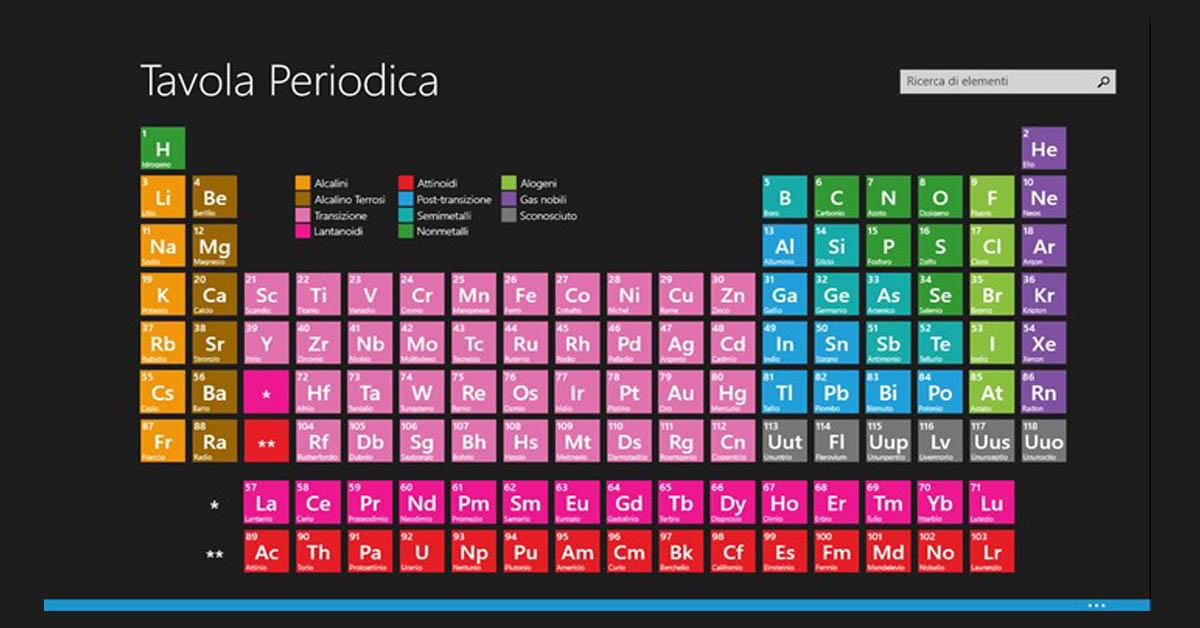 Nella tavola periodica entrano 4 nuovi elementi su - Tavola periodica per bambini ...