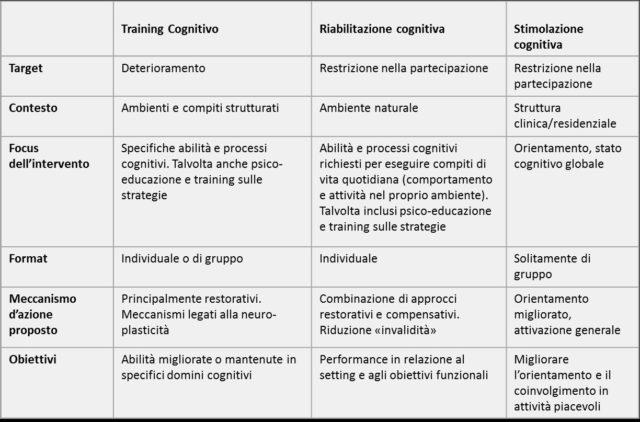 caratteristiche selezionate di training, stimolazione e riabilitazione cognitiva