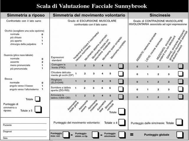 paralisi del VII nervo cranico - scala di valutazione facciale sunnybrook fig 2